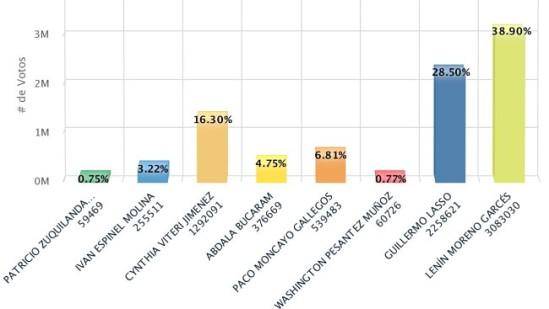 lenin-moreno-leder-grafikk-fra-ecuadors-valgkommisjon-_-cne